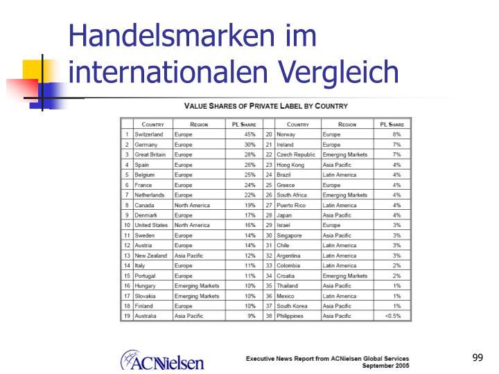 Handelsmarken im internationalen Vergleich