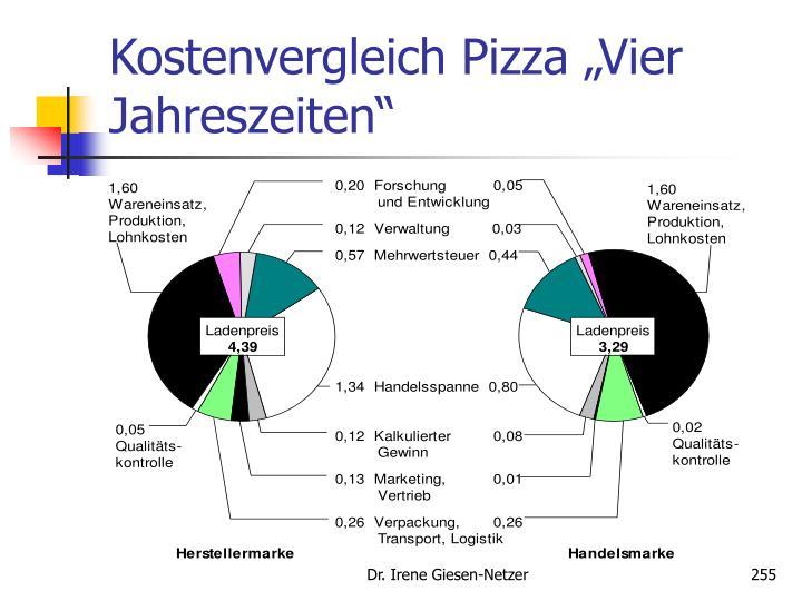 """Kostenvergleich Pizza """"Vier Jahreszeiten"""""""