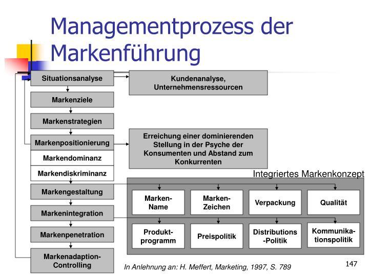 Managementprozess der Markenf