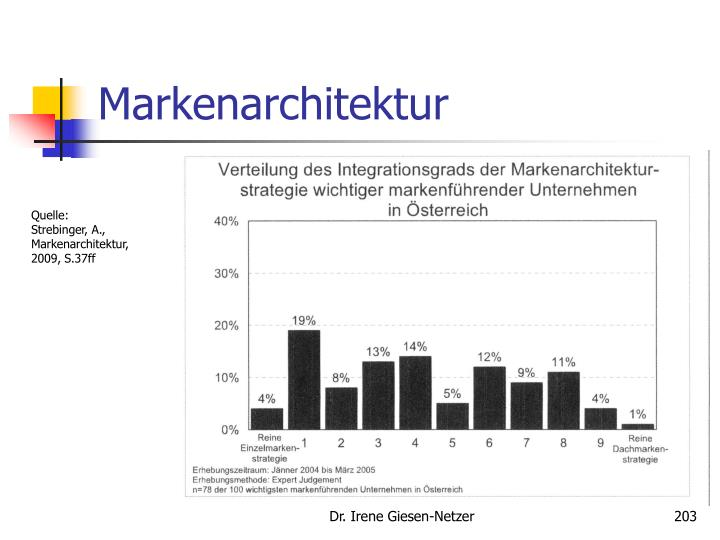 Markenarchitektur