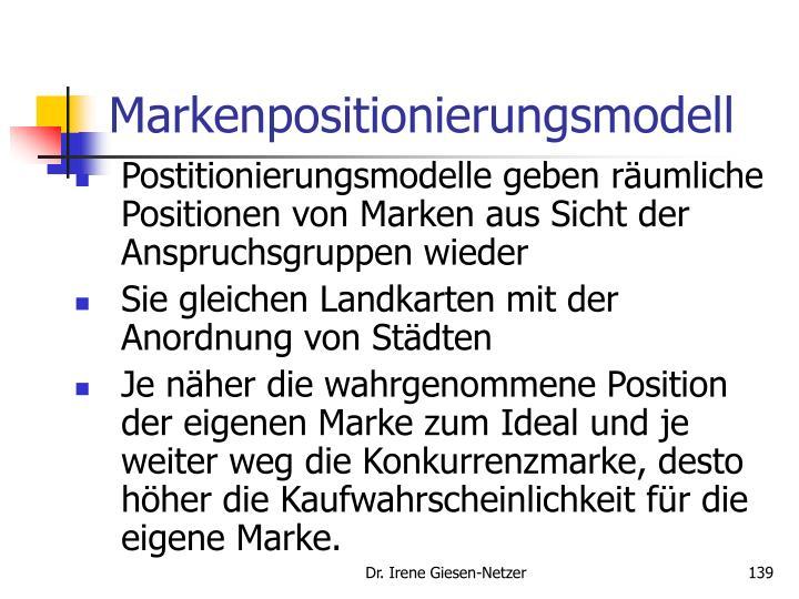 Markenpositionierungsmodell