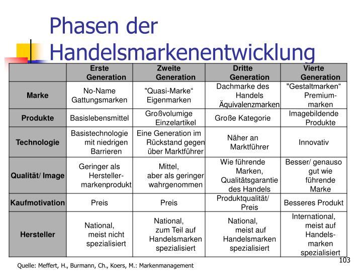 Phasen der Handelsmarkenentwicklung