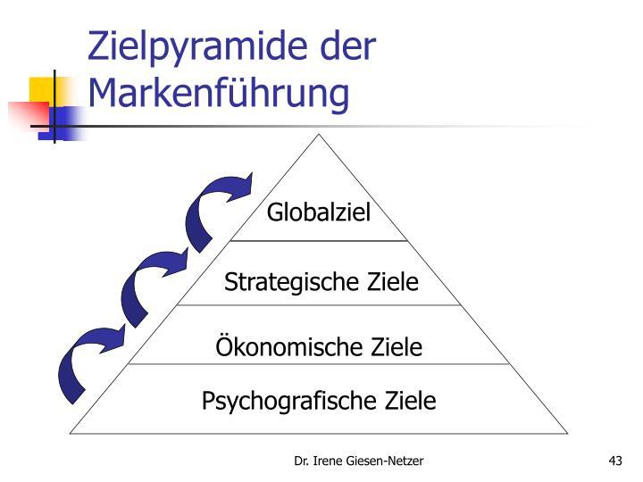 Zielpyramide der Markenf