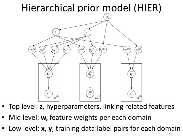 Hierarchical prior model (HIER)