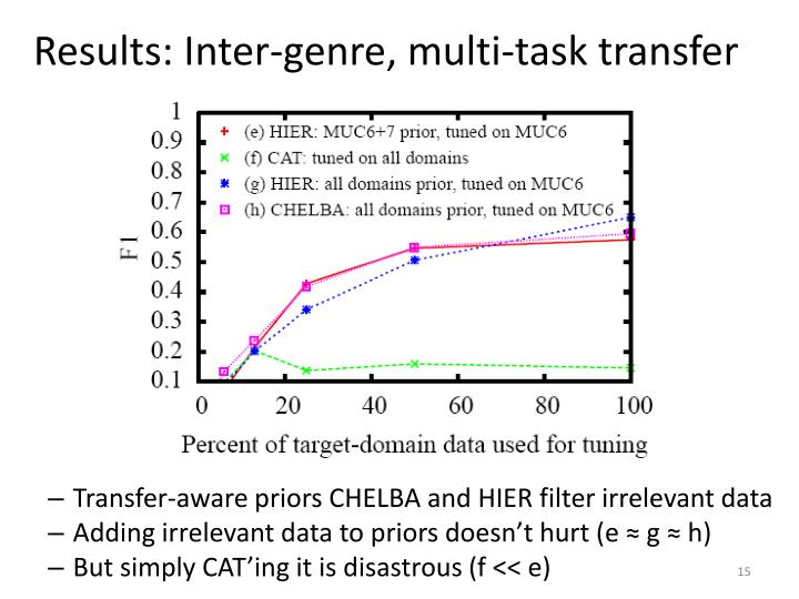 Results: Inter-genre, multi-task transfer