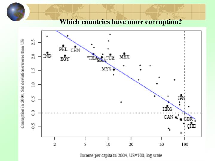 Which countries have more corruption?