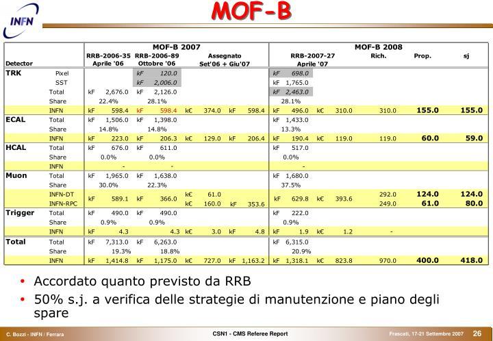 MOF-B