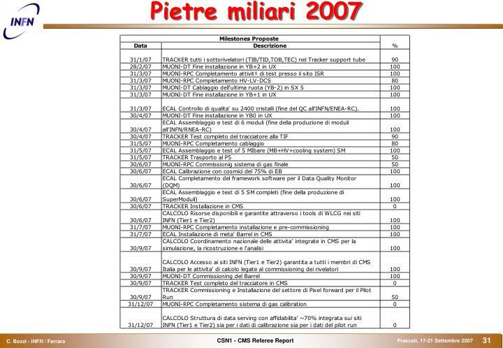 Pietre miliari 2007