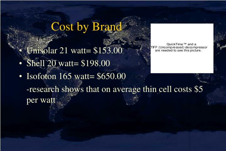 Cost by Brand