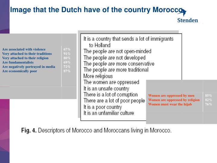 Image that the Dutch have of the country Morocco