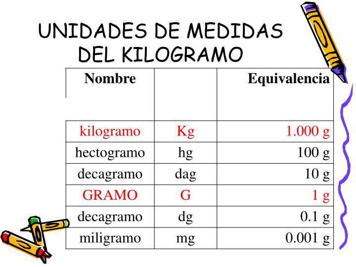 UNIDADES DE MEDIDAS DEL KILOGRAMO