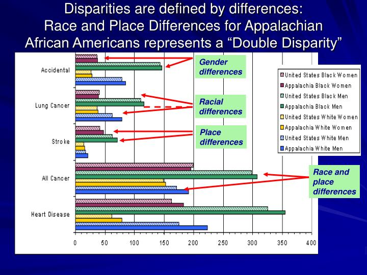 Disparities are defined by differences: