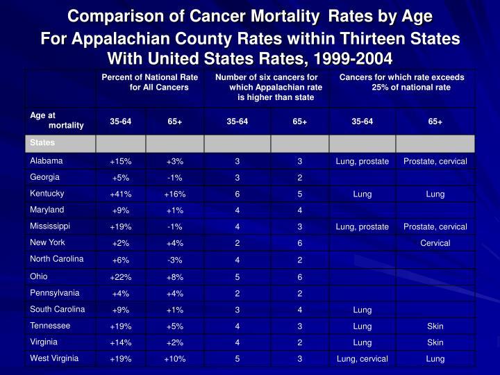 Comparison of Cancer Mortality