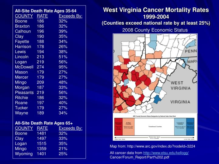 West Virginia Cancer Mortality Rates