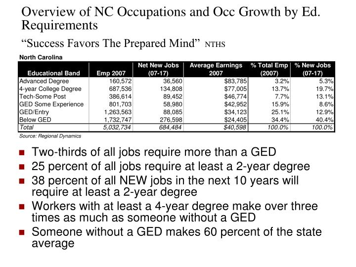Overview of NC Occupations and Occ Growth by Ed. Requirements