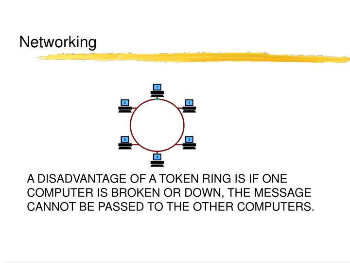 A DISADVANTAGE OF A TOKEN RING IS IF ONE