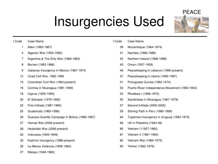 Insurgencies Used