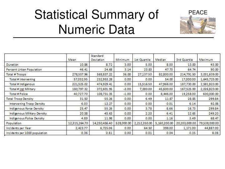 Statistical Summary of Numeric Data