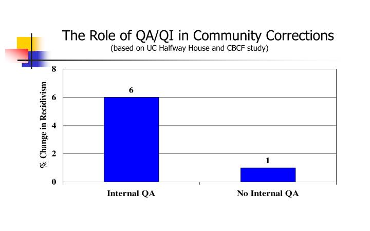 The Role of QA/QI in Community Corrections