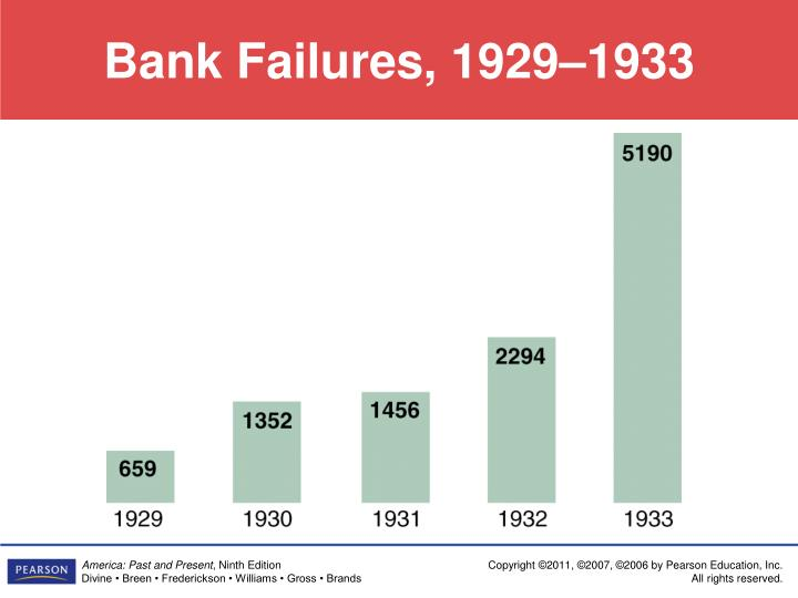 Bank Failures, 1929–1933