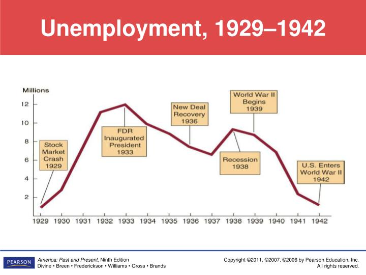 Unemployment, 1929–1942