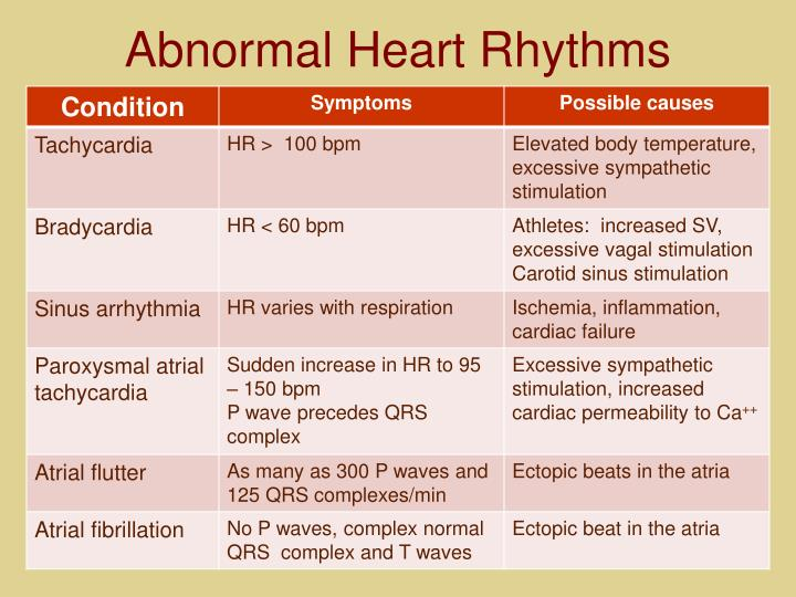 Abnormal Heart Rhythms