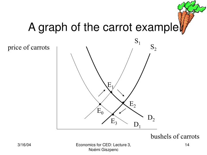 A graph of the carrot example