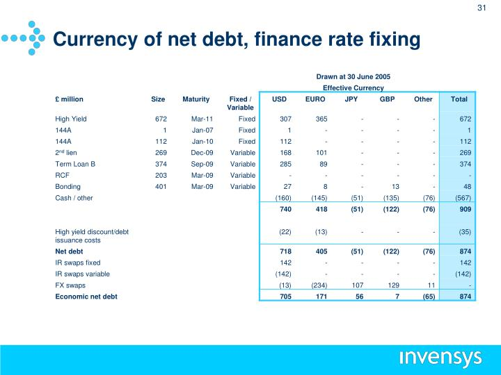 Currency of net debt, finance rate fixing
