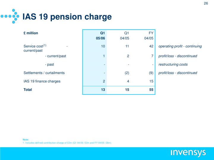 IAS 19 pension charge