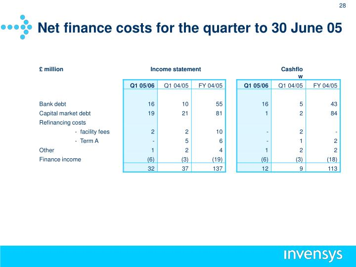 Net finance costs for the quarter to 30 June 05