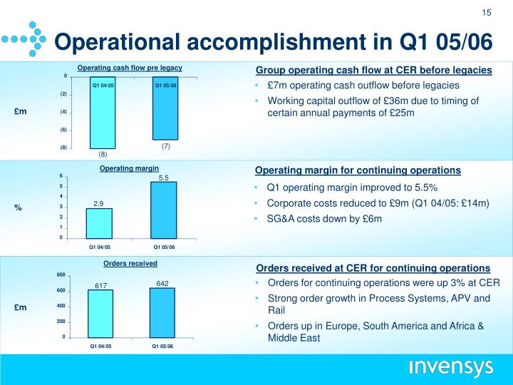 Operational accomplishment in Q1 05/06