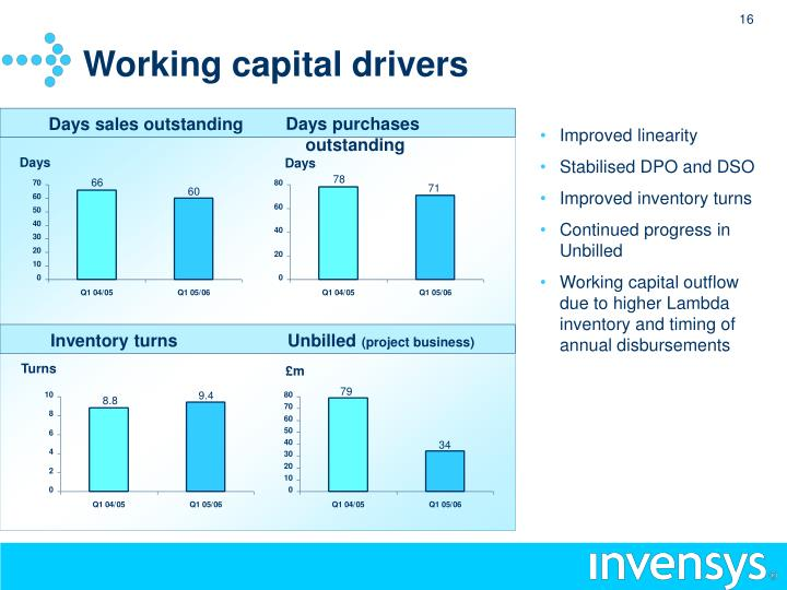 Working capital drivers