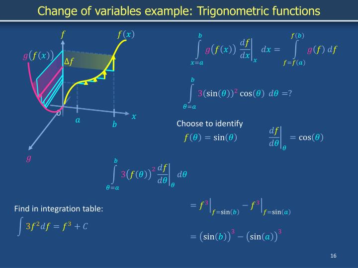 Change of variables example: Trigonometric functions