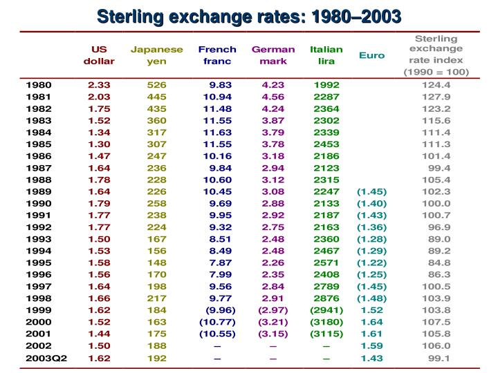 Sterling exchange rates: 1980–2003