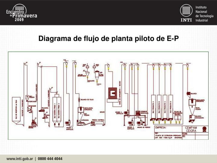 Diagrama de flujo de planta piloto de E-P