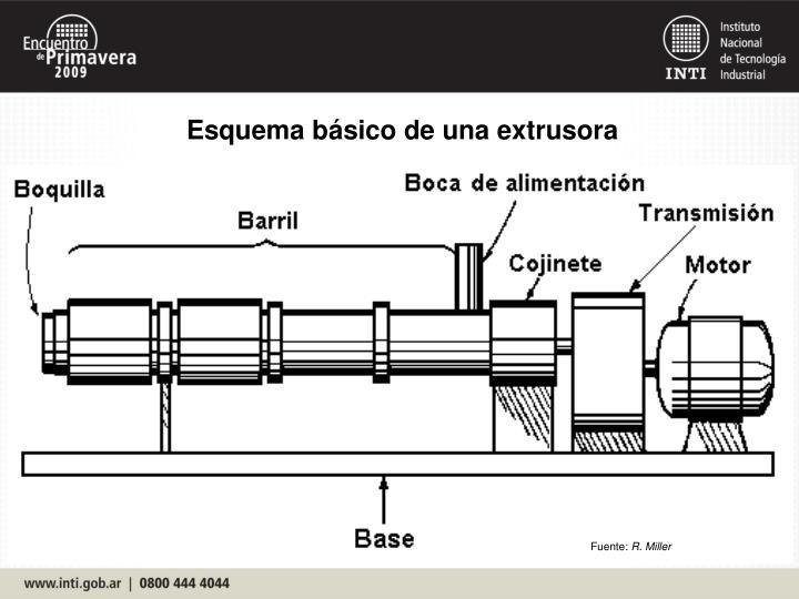 Esquema básico de una extrusora