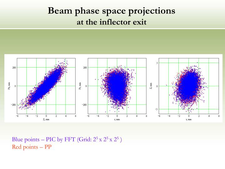 Beam phase space projections