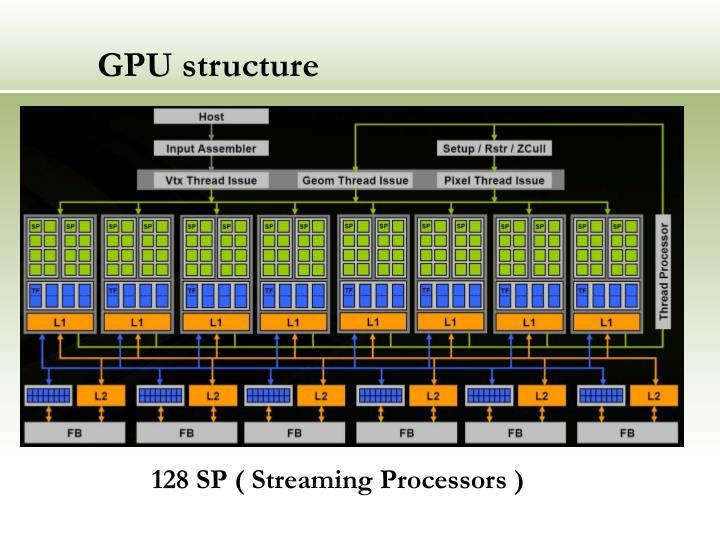 GPU structure