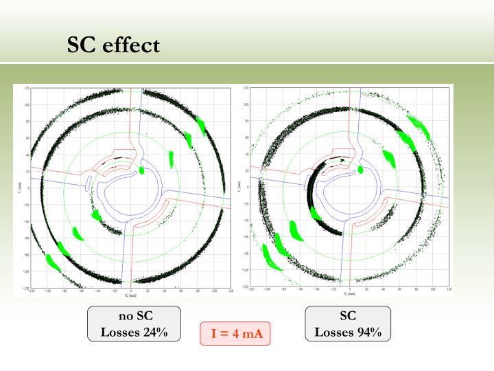 SC effect