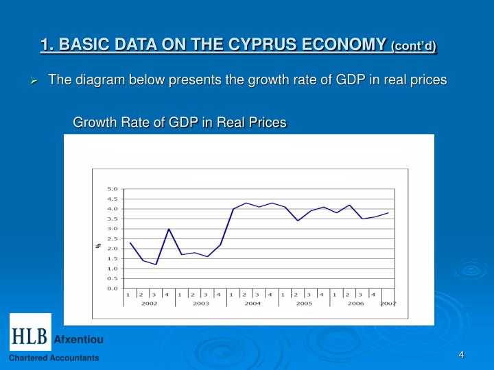 Growth Rate of GDP in Real Prices