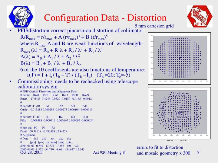 Configuration Data - Distortion
