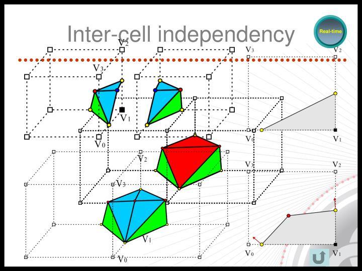 Inter-cell independency