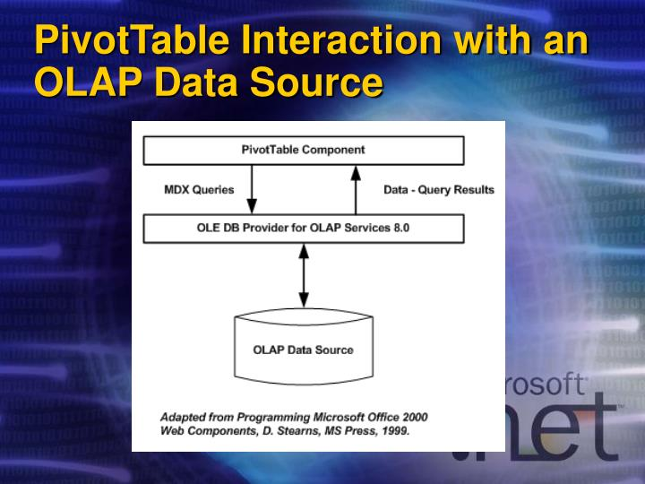 PivotTable Interaction with an OLAP Data Source