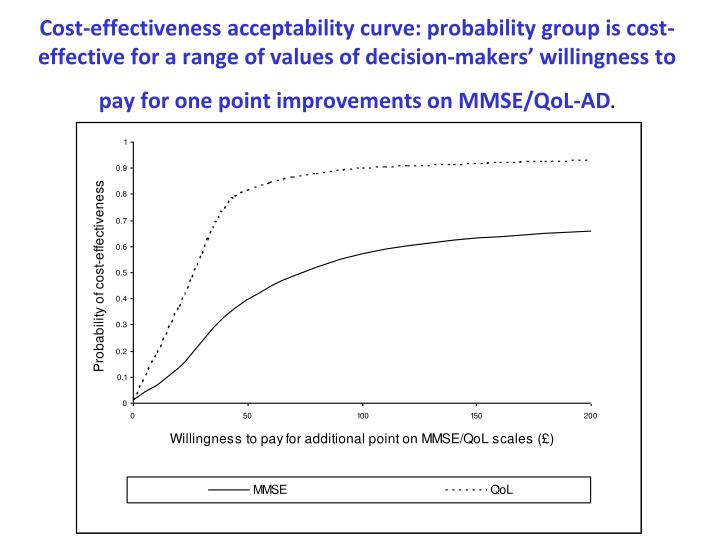 Cost-effectiveness acceptability curve: probability group is cost-effective for a range of values of decision-makers' willingness to pay for one point improvements on MMSE/QoL-AD
