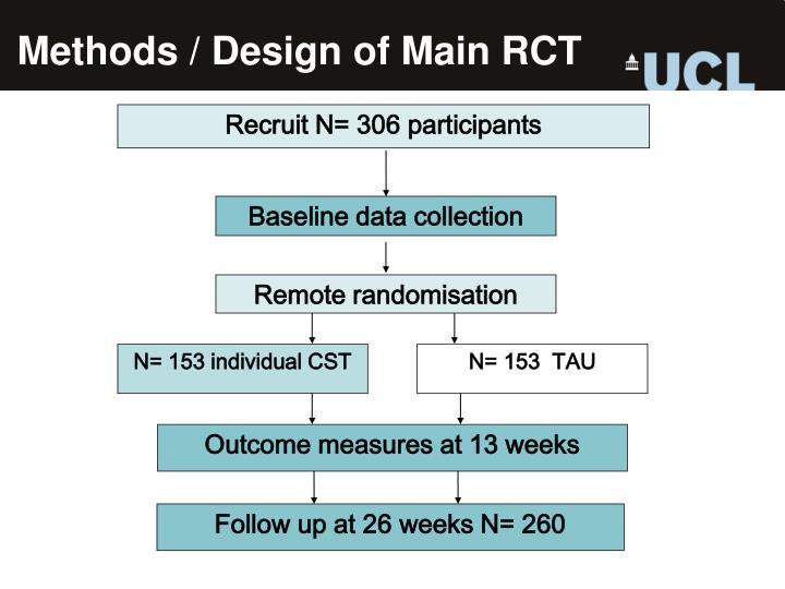 Methods / Design of Main RCT