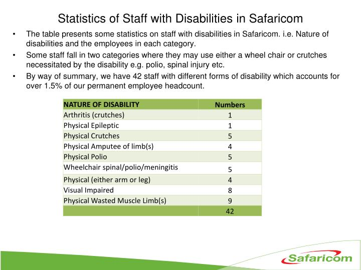 Statistics of staff with disabilities in safaricom