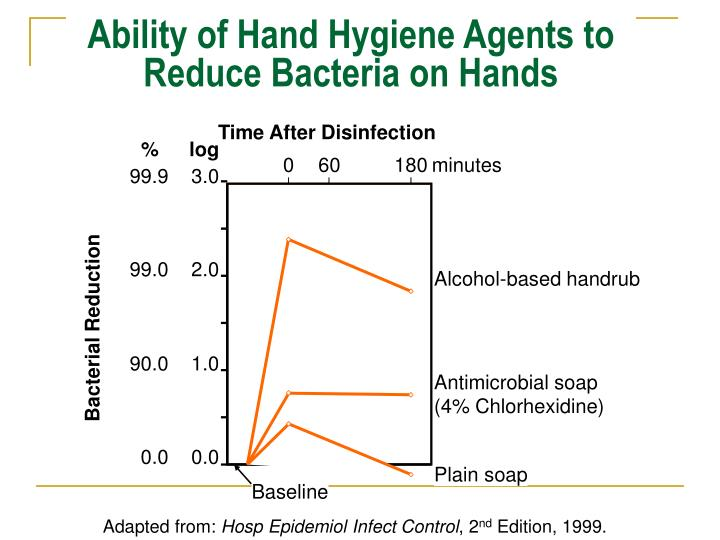 Ability of Hand Hygiene Agents to Reduce Bacteria on Hands