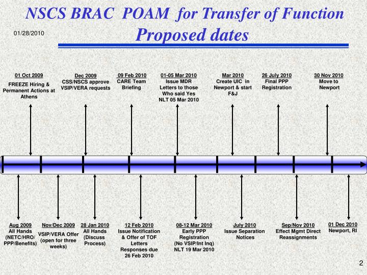 plan of action and milestones template - ppt brac transfer of function plan of action and