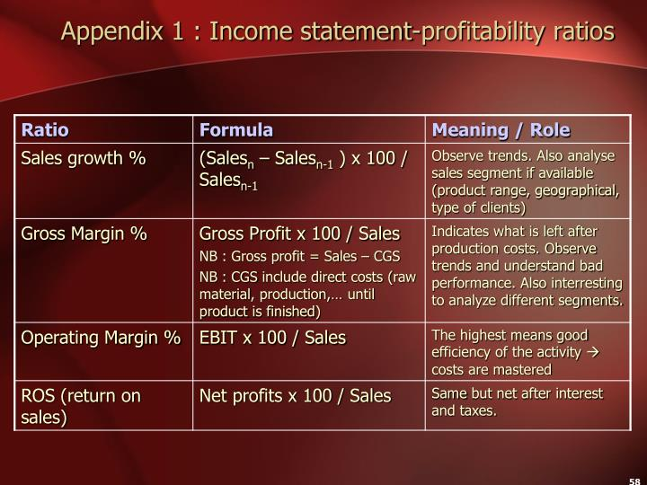 Appendix 1 : Income statement-profitability ratios