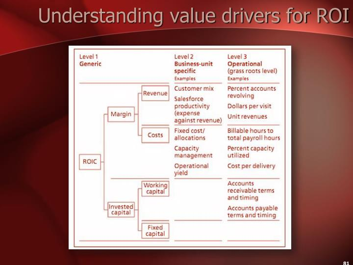 Understanding value drivers for ROI